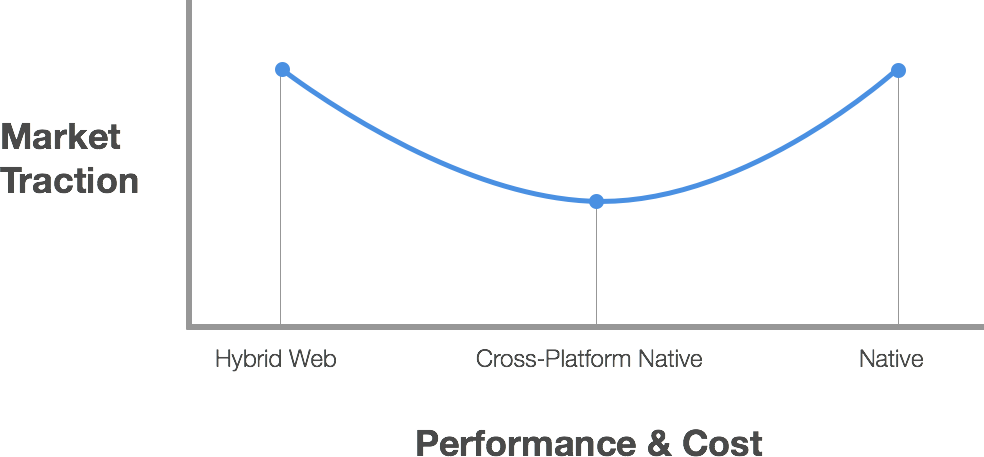 traction vs performance cost