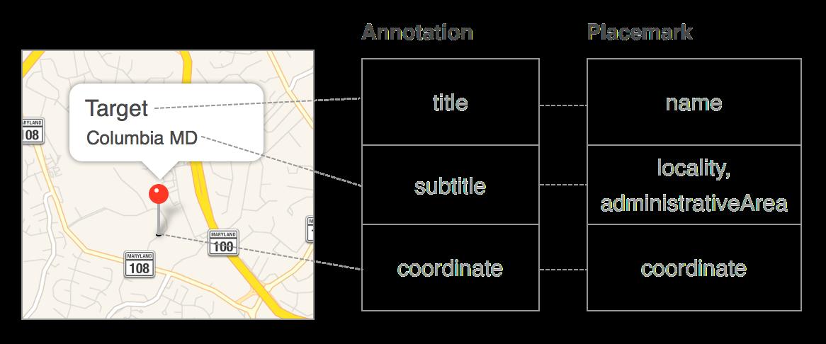 annotationPlacemark