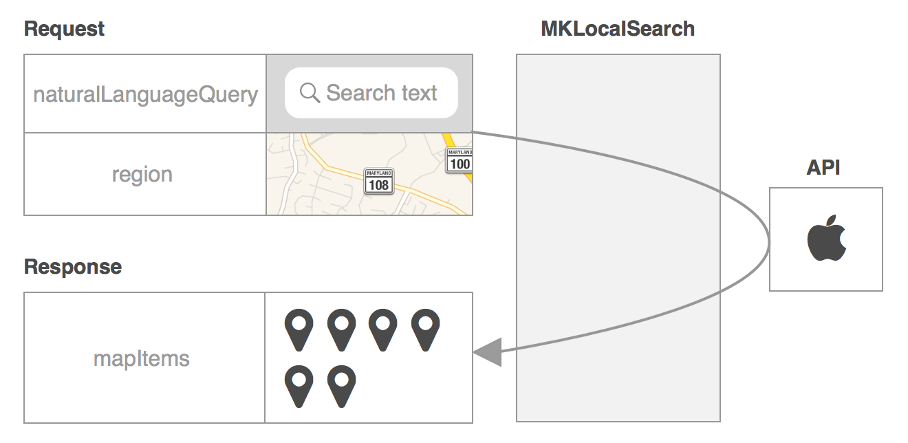 How To Search For Location And Display Results Using Apples Mapkit Here Is One Diagram Not From Google But My Own Library Mklocalsearchflow