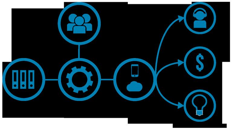 APIs for enterprise mobile