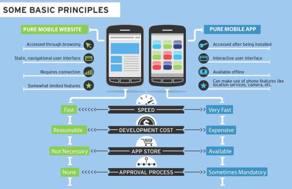 mobile-app-vs-mobile-website