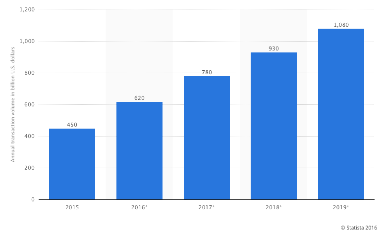 Mobile payments growth - Statista
