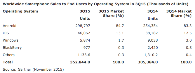 Gartner mobile market share