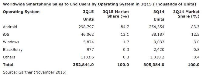 Gartner mobile market share