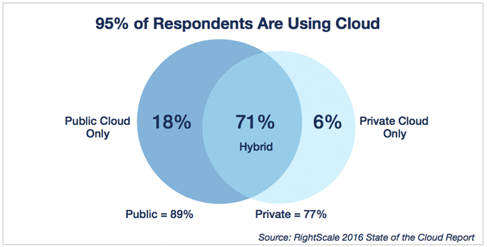 Rightscale hybrid cloud usage