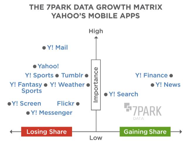Yahoo mobile growth matrix