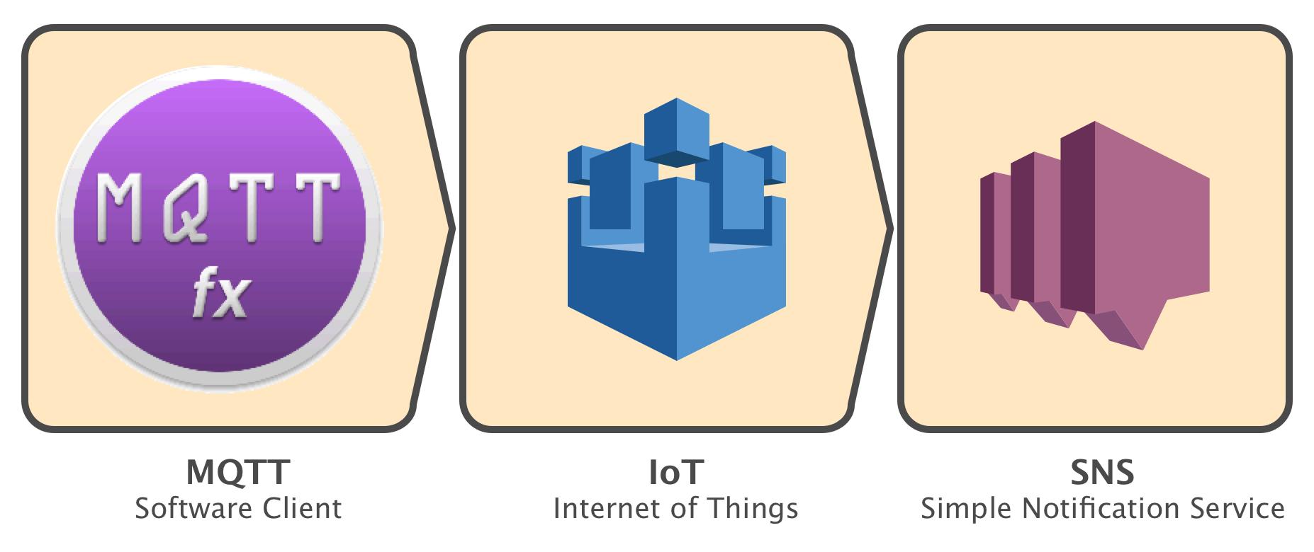 schematic-iot