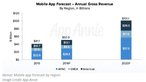 mobile-revenue