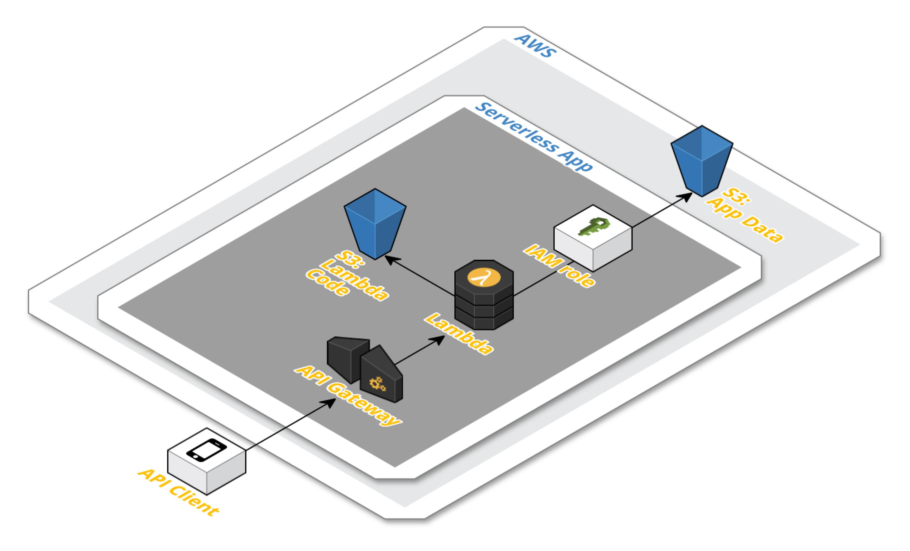 AWS Tutorial: Intro to using Lambda with the Serverless framework