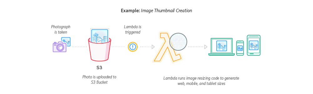 Serverless_Lambda_FileProcessing