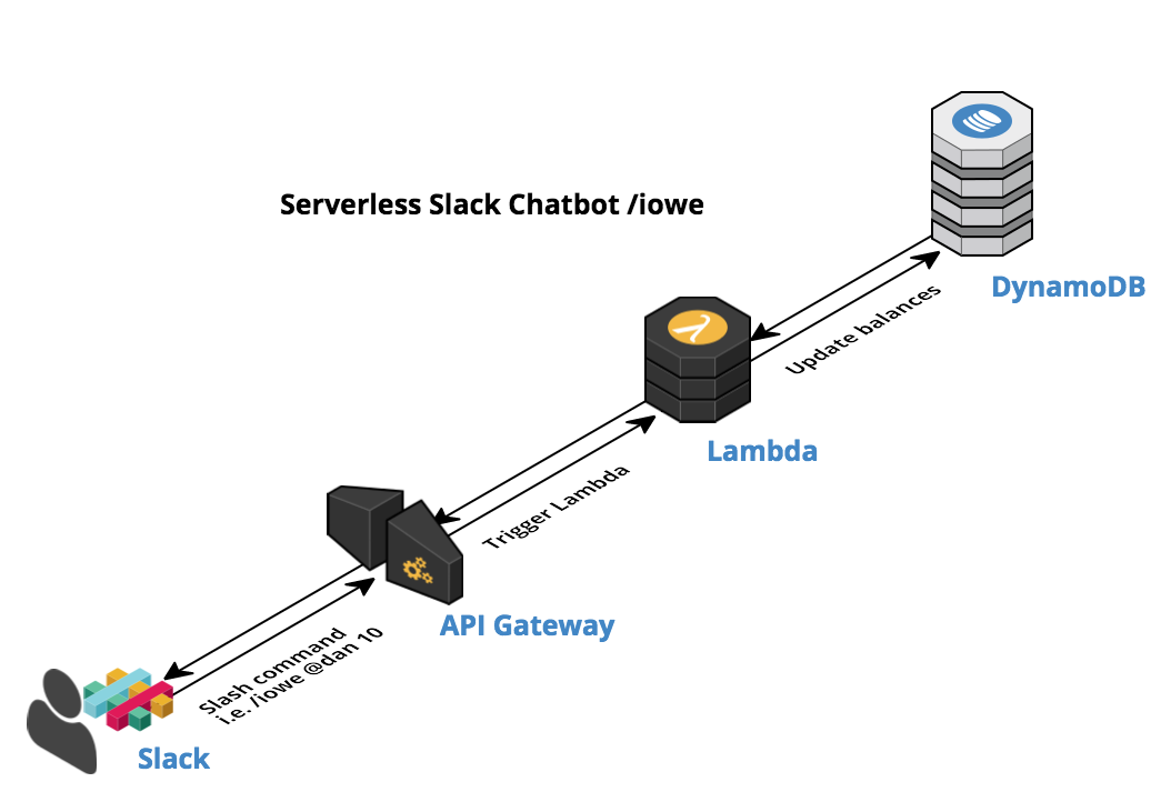 AWS Tutorial: How to Build a Serverless Slack Chatbot
