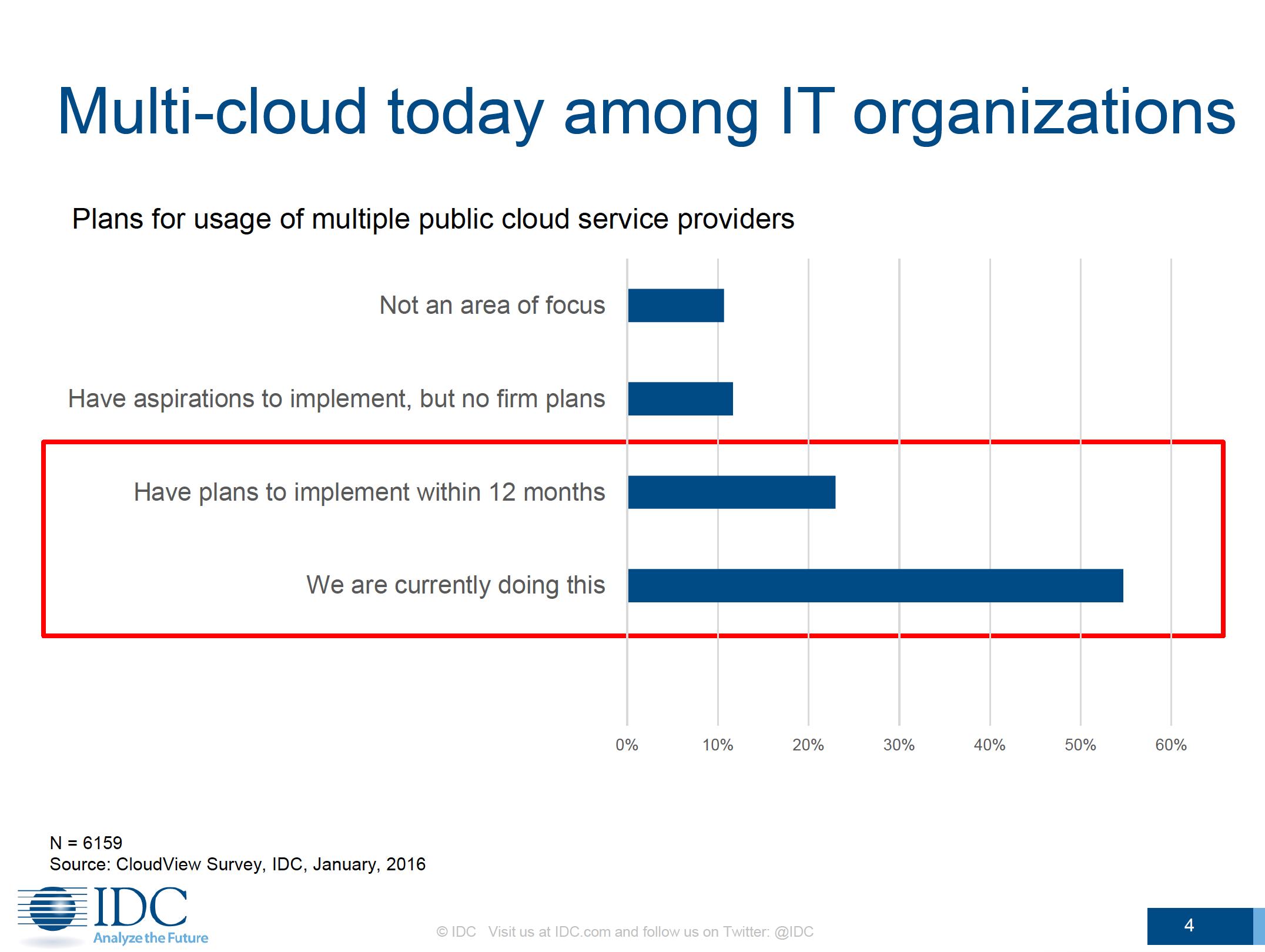 Multi-cloud usage - IDC