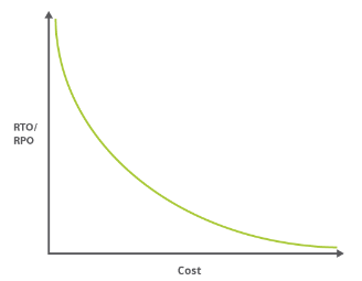 RTO / RPO to cost graph