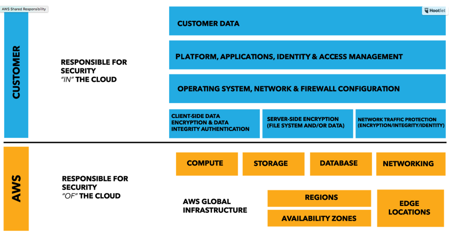 AWS Shared Responsibility Model