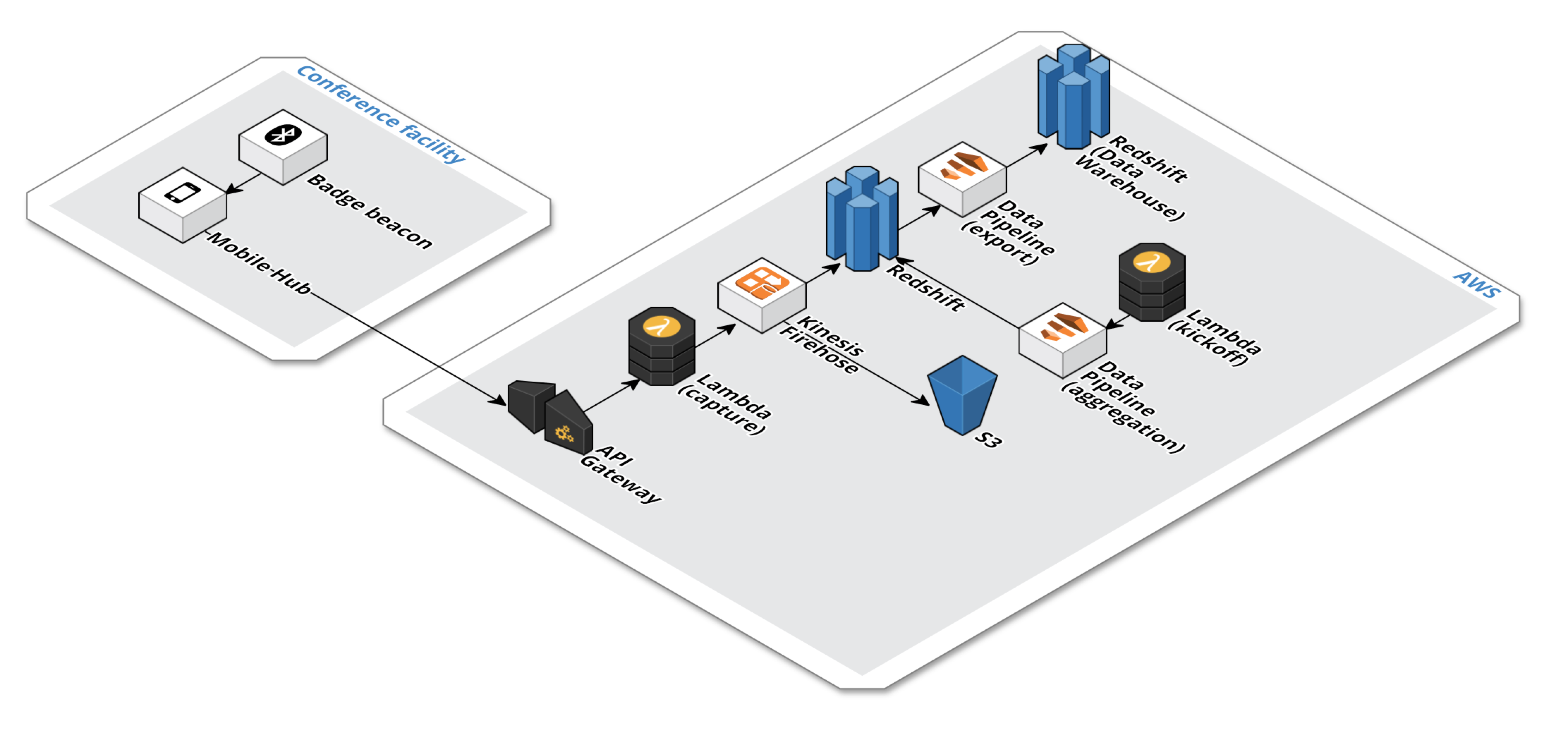 experient AWS architecture