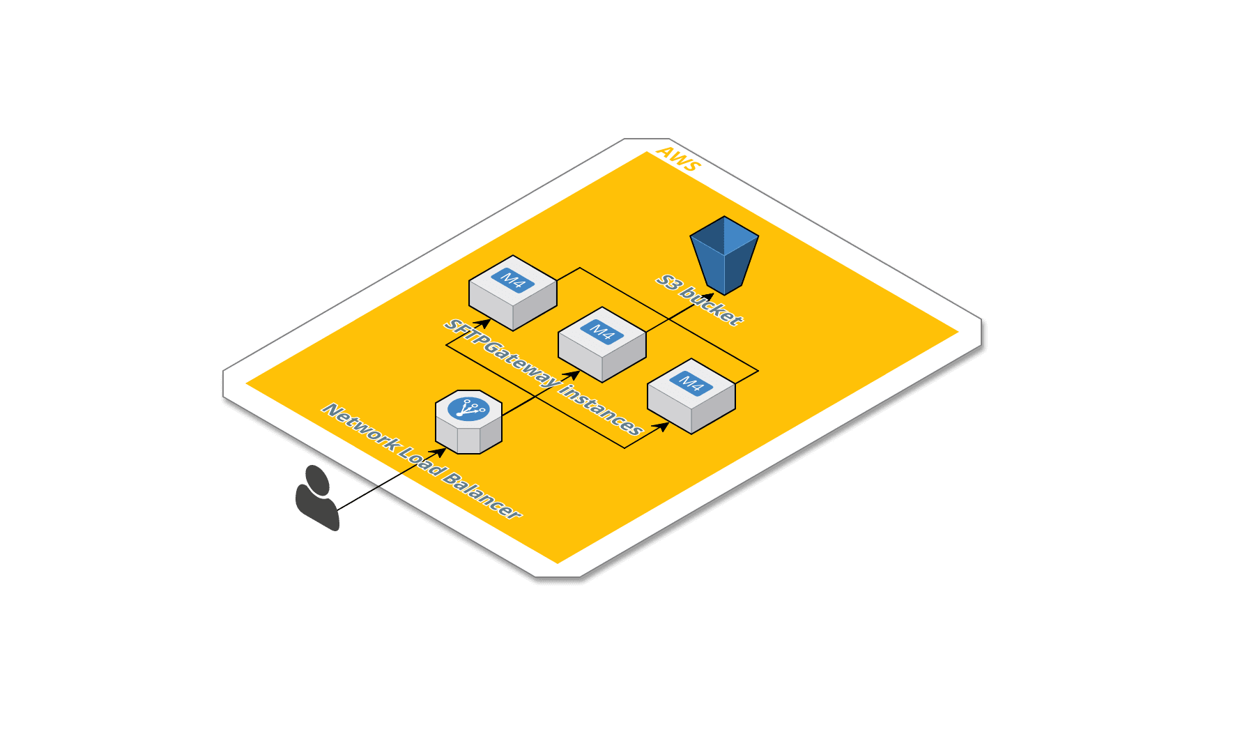 Create a Highly Available SFTP Gateway Using AWS Network Load Balancer