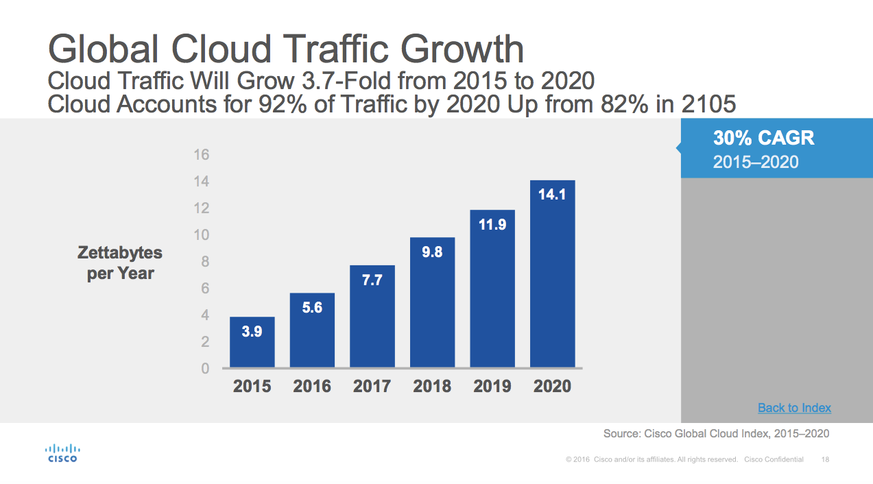 Cisco cloud traffic growth
