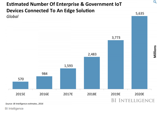 Growth of IoT devices
