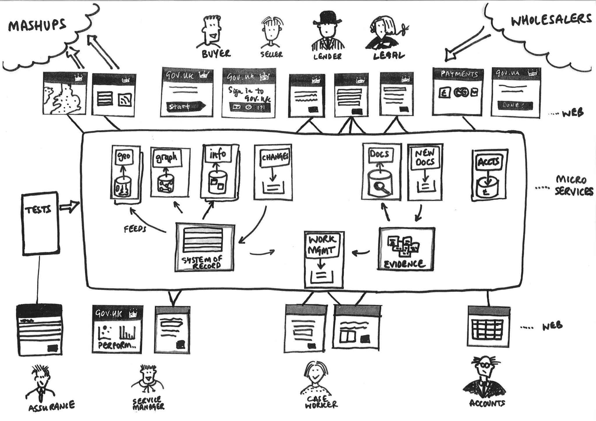 Microservices drawing
