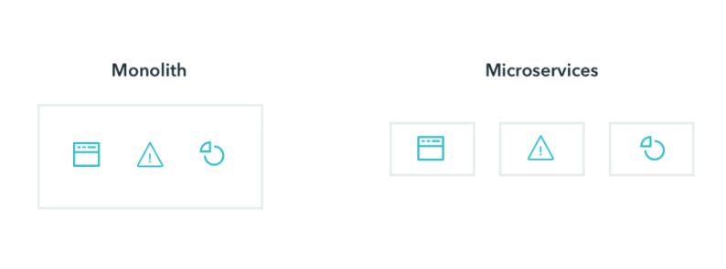 Monolith vs. microservices