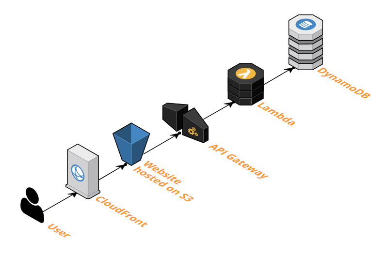 Rydyn's AWS Architecture