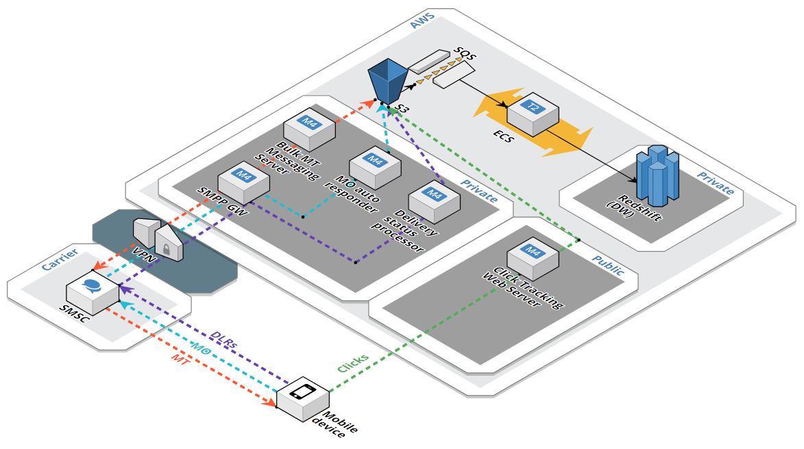 Faster Customer Data Processing and Reporting with Amazon Redshift for Top-Tier Wireless Carrier