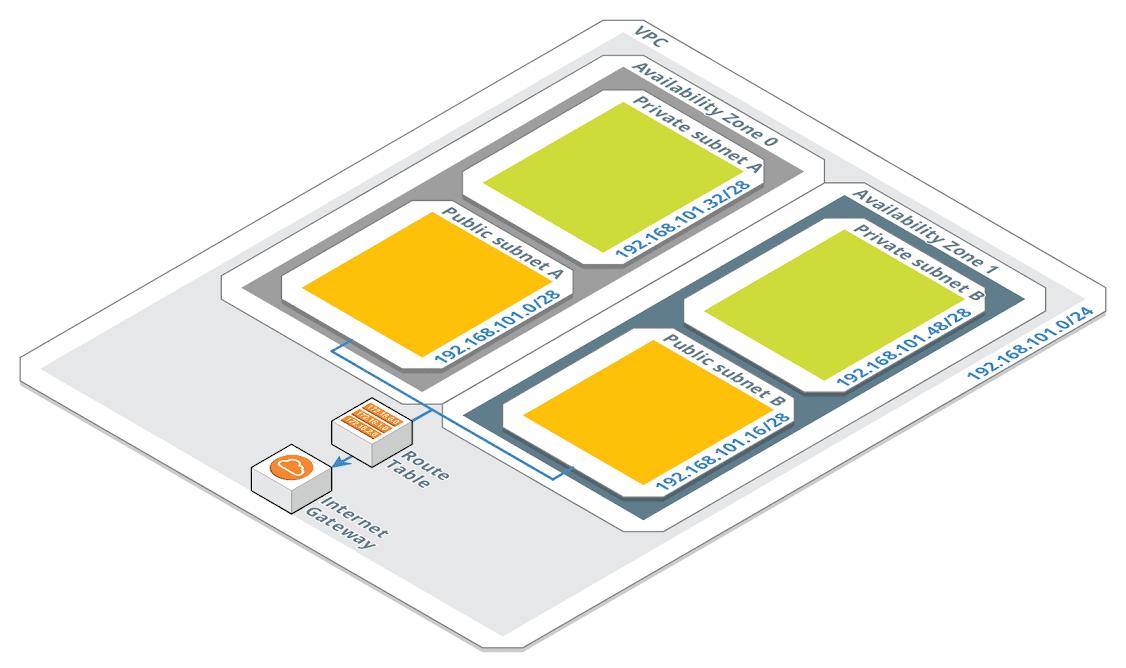 VPC overall architecture