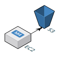 SFTP Gateway architecture - EC2 and S3