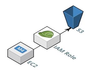 SFTP Gateway architecture - IAM role