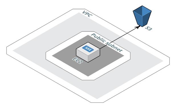 SFTP Gateway architecture - VPC