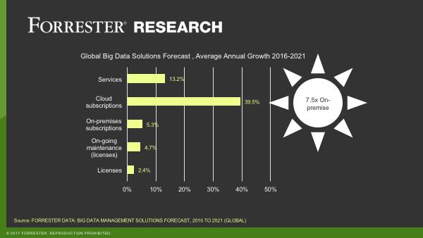 Big-Data-Forecast-2
