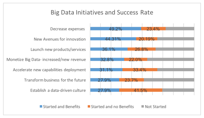 Big data initiatives and success rate
