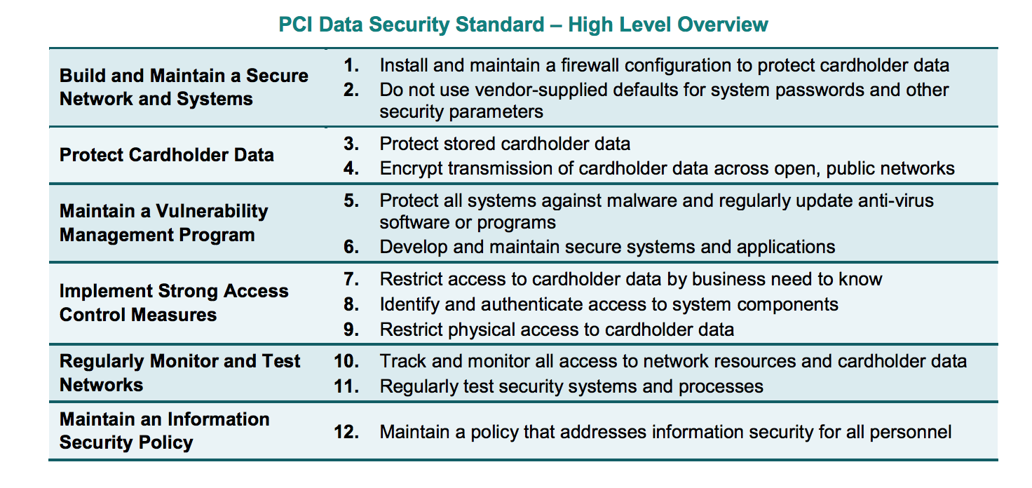 PCI compliance reqs