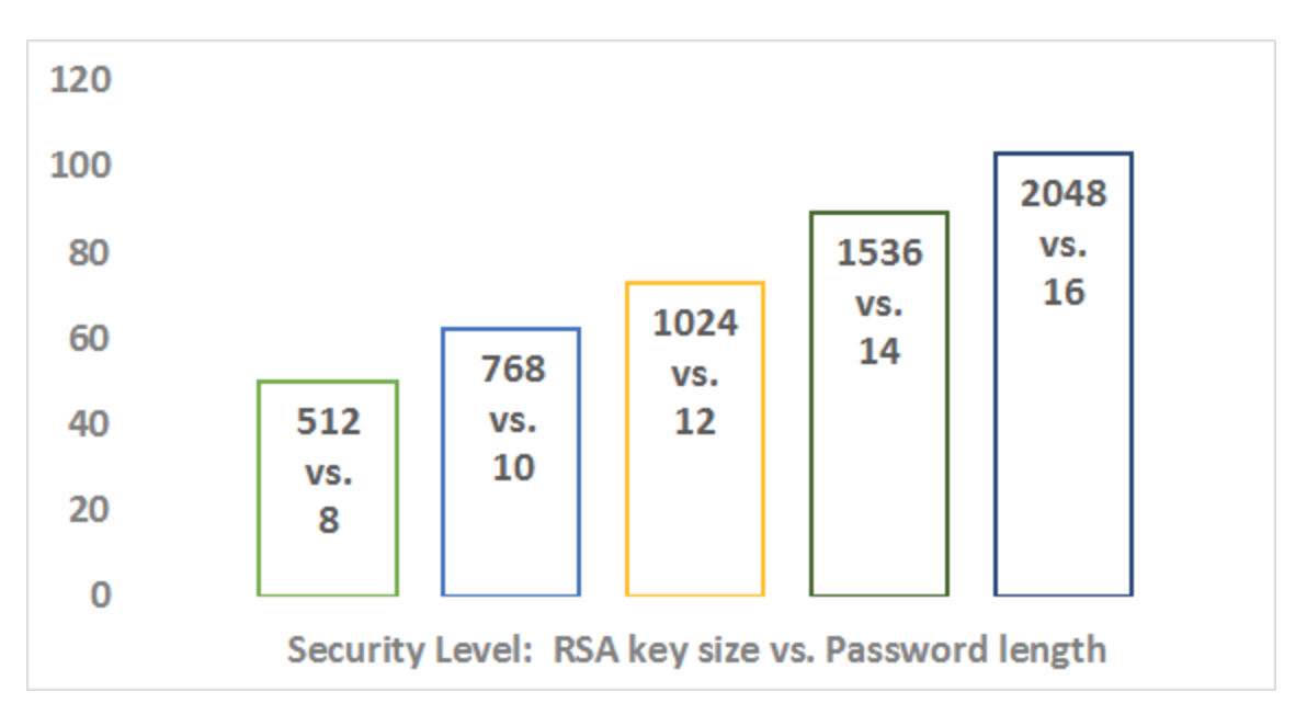 SSH key and password length graph