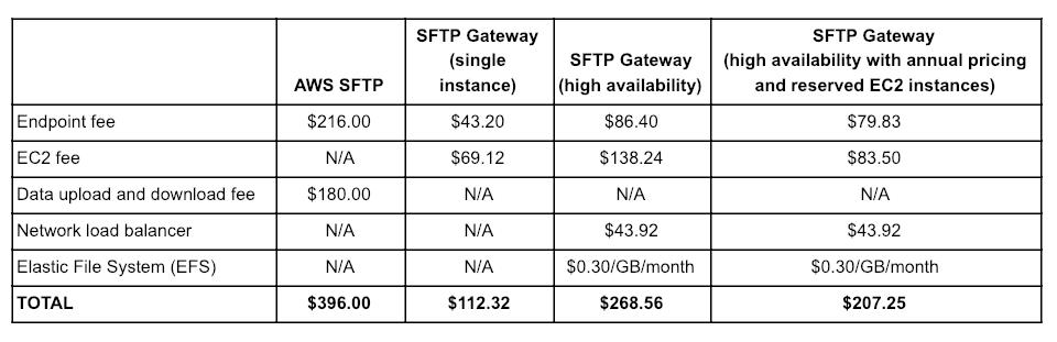 SFTP Gateway vs AWS SFTP heavy use