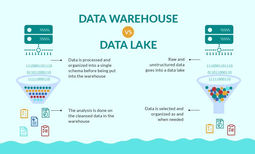 DataLake vs DataWarehouse