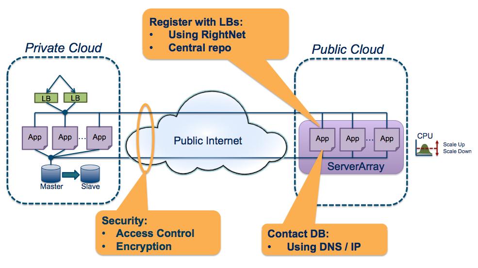 Hybrid Cloud Architecture